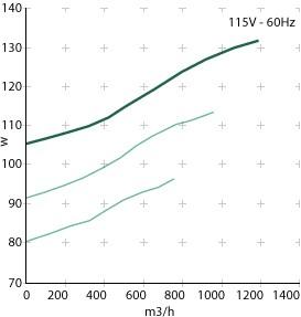 FCTT potencia absorbida 115