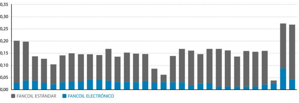 Consumo medio diario en el periodo de un sistema Fan Deck electrónico